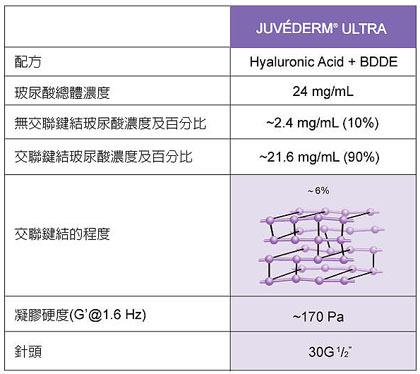 喬雅登,juvederm,玻尿酸注射,微整形