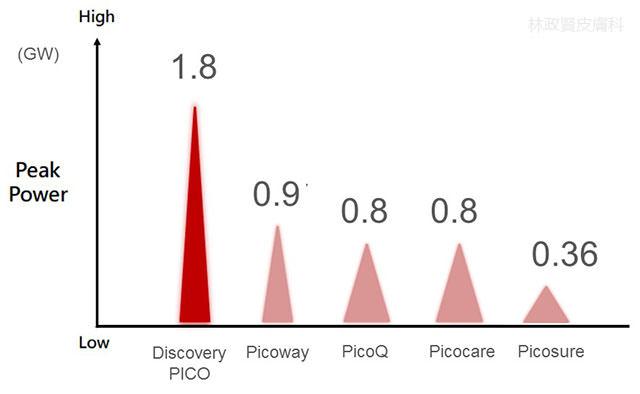 高雄皮秒雷射推薦,discovery pico,picoway,picosure,pico+4,picocare,picoq,enlighten