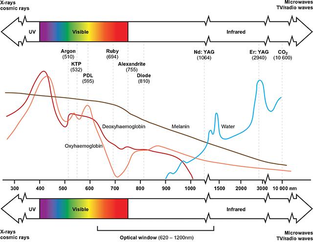 雷射,吸收係數,吸收曲線,紫翠玉,亞歷山大,紅寶石,ruby