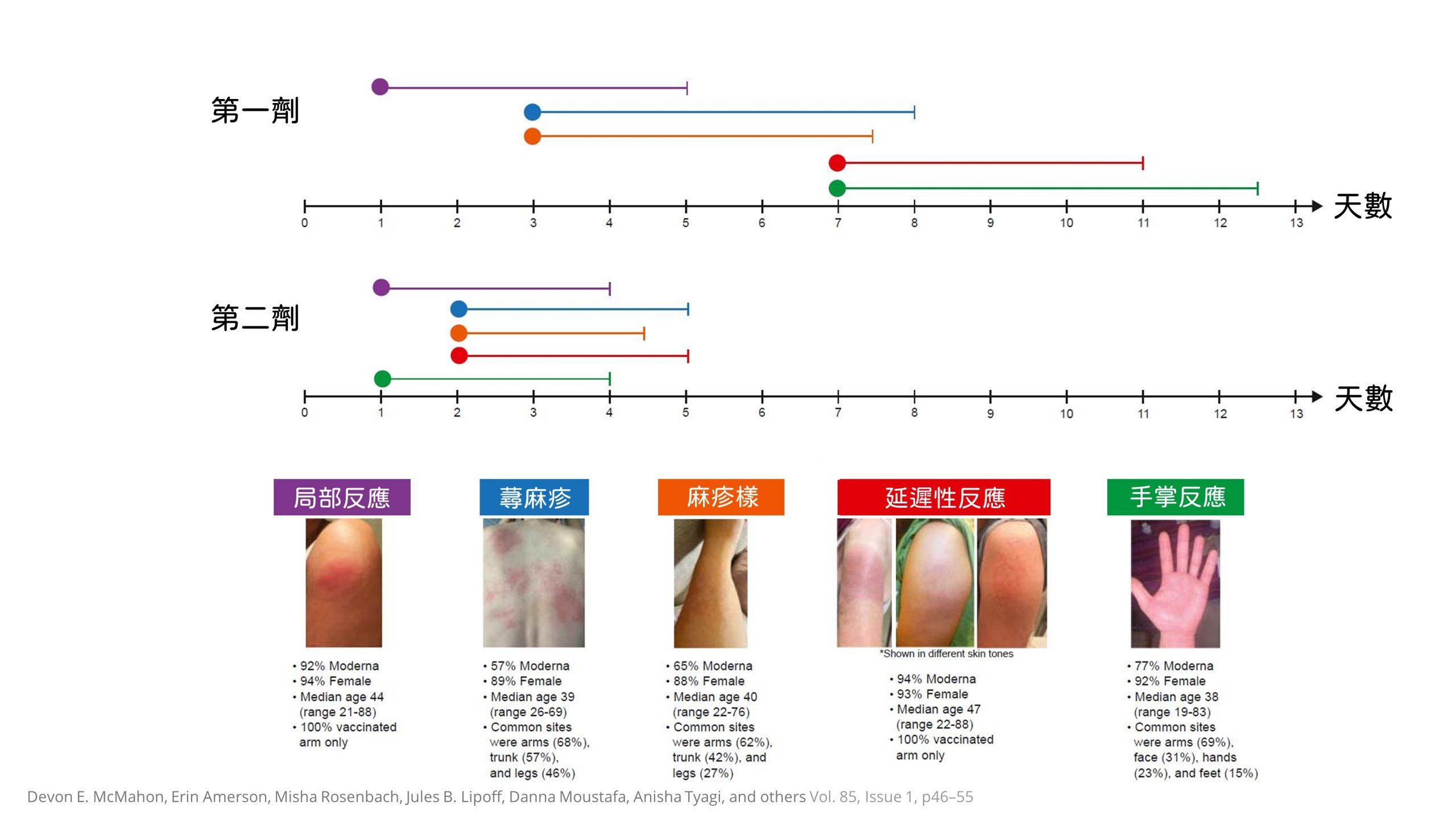 疫苗,防疫,新冠肺炎,異位性皮膚炎,covid-19,蜂窩性組織炎,立即性反應,延遲性反應,火逼性紅斑,熱敷,冰敷,莫德納,AZ疫苗,BNT,過敏反應,COVID arm,莫得那,Moderna,pifzer,新冠狀病毒,莫德那,莫得納,手臂紅腫,莫德納手臂,moderna arm,新冠手臂